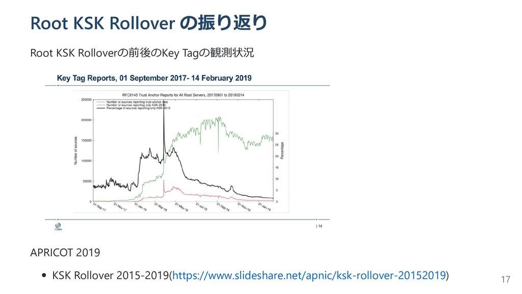 Root KSK Rollover の振り返り Root KSK Rolloverの前後のKe...