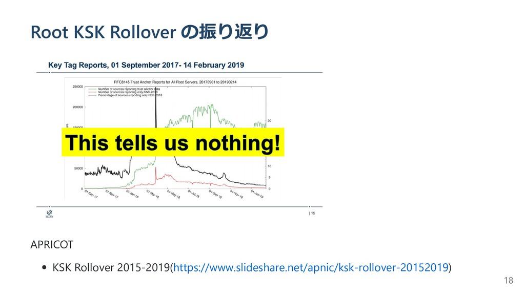 Root KSK Rollover の振り返り APRICOT KSK Rollover 20...