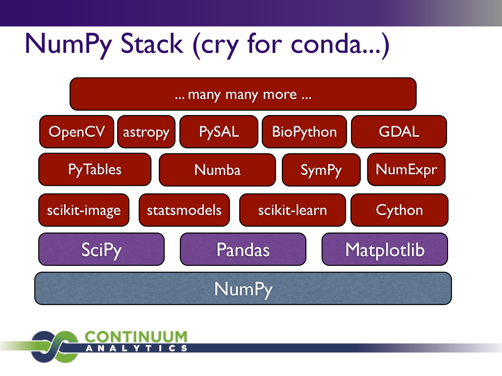 NumPy Stack (cry for conda...) NumPy SciPy Pand...