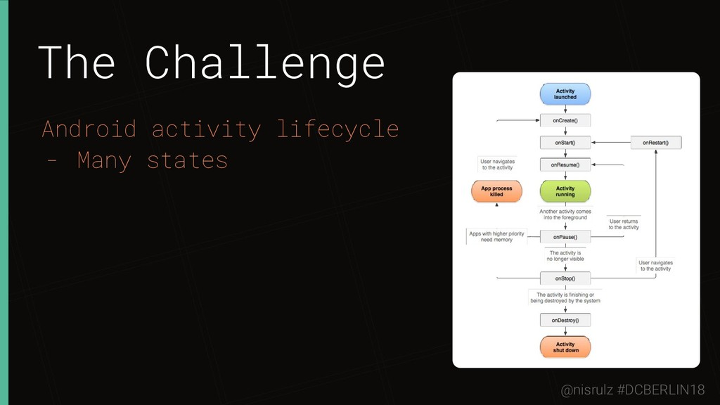 The Challenge Android activity lifecycle - Many...