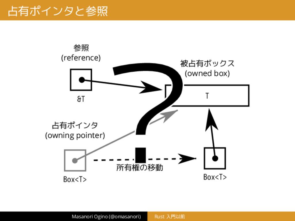 占有ポインタと参照 Box<T> T 占有ポインタ (owning pointer) 被占有ボ...