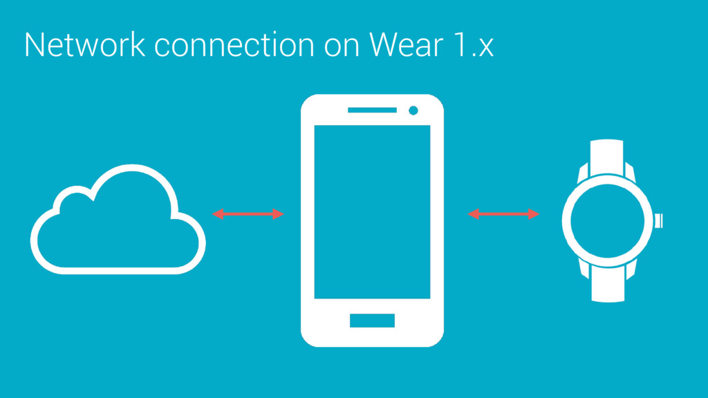 Network connection on Wear 1.x