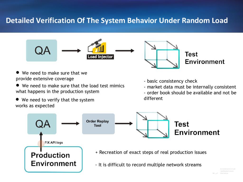 Detailed Verification Of The System Behavior Un...