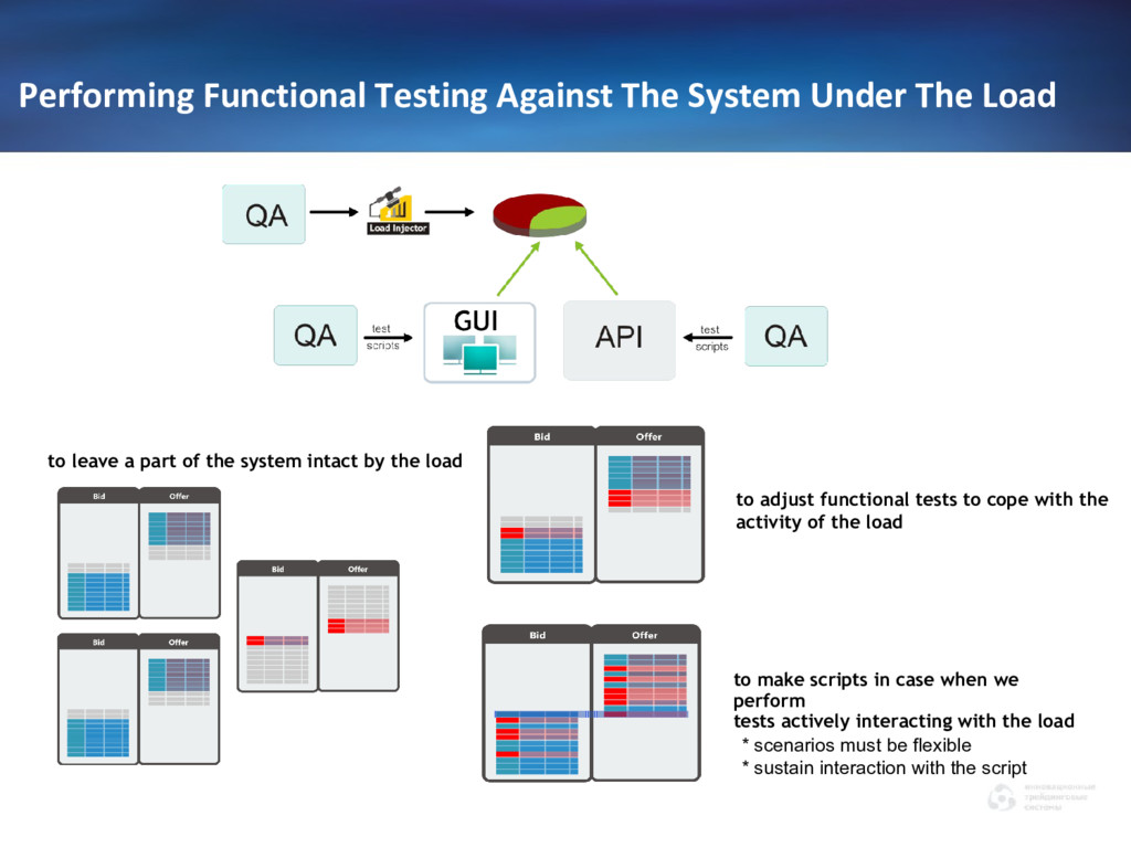 Performing Functional Testing Against The Syste...