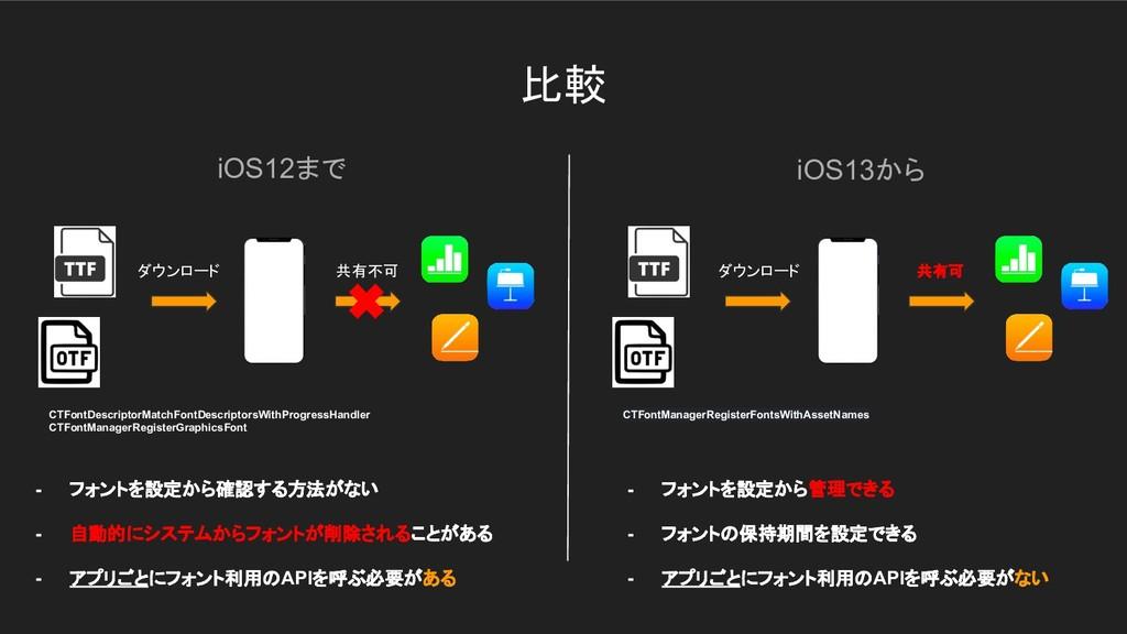 比較 iOS12まで iOS13から CTFontDescriptorMatchFontDes...