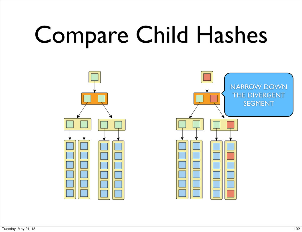 Compare Child Hashes NARROW DOWN THE DIVERGENT ...
