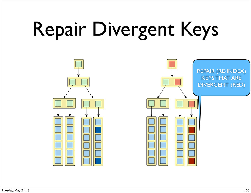 Repair Divergent Keys REPAIR (RE-INDEX) KEYS TH...