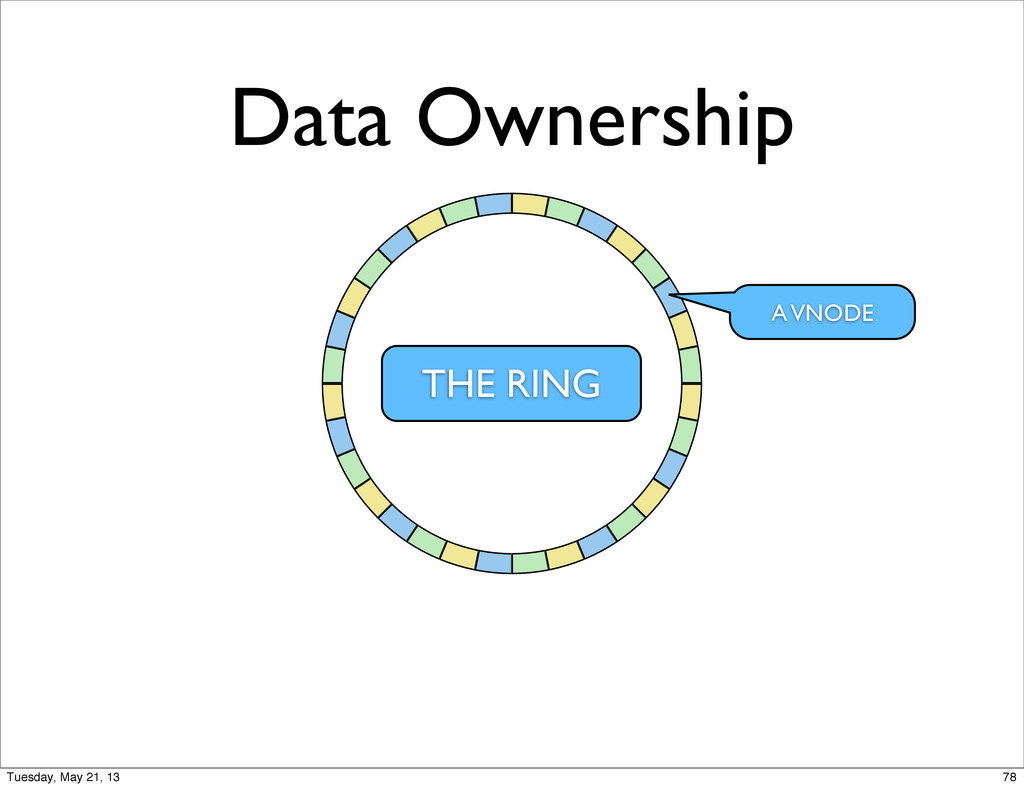 Data Ownership A VNODE THE RING 78 Tuesday, May...