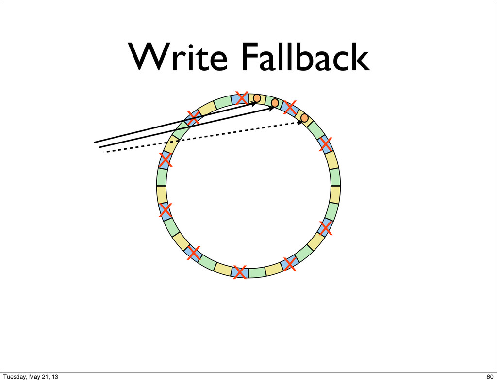 Write Fallback X X X X X X X X X X 80 Tuesday, ...