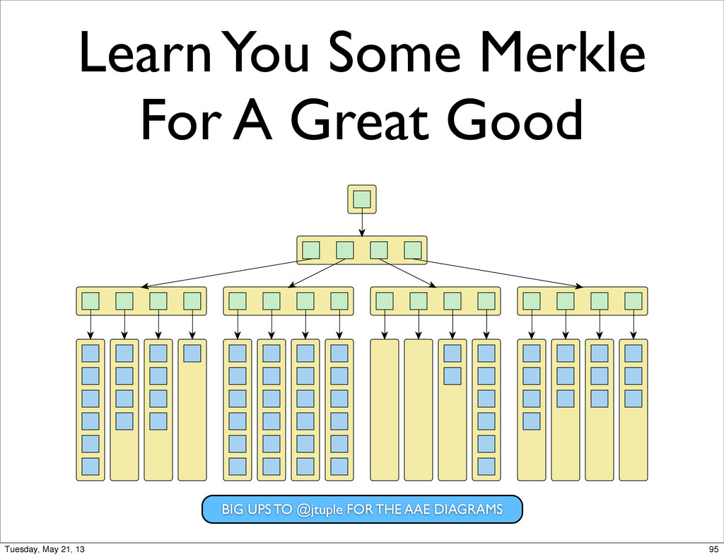 Learn You Some Merkle For A Great Good BIG UPS ...