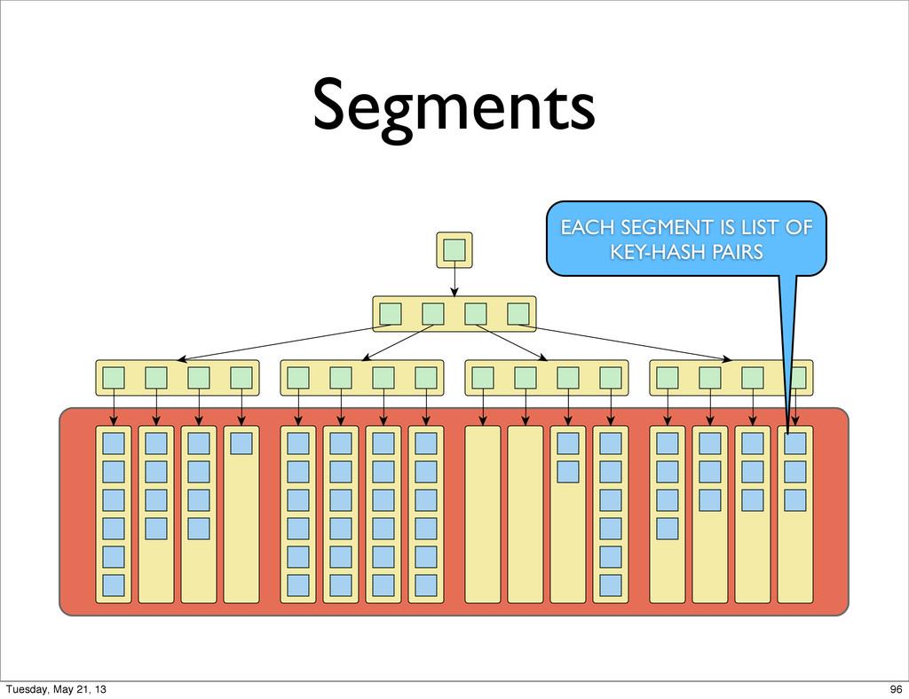 Segments EACH SEGMENT IS LIST OF KEY-HASH PAIRS...