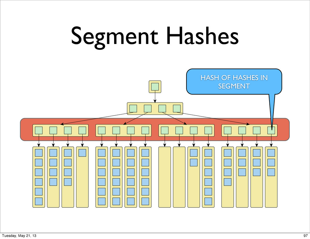 Segment Hashes HASH OF HASHES IN SEGMENT 97 Tue...