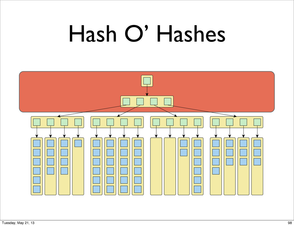 Hash O' Hashes 98 Tuesday, May 21, 13