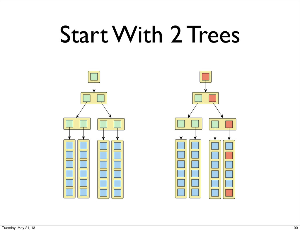 Start With 2 Trees 100 Tuesday, May 21, 13