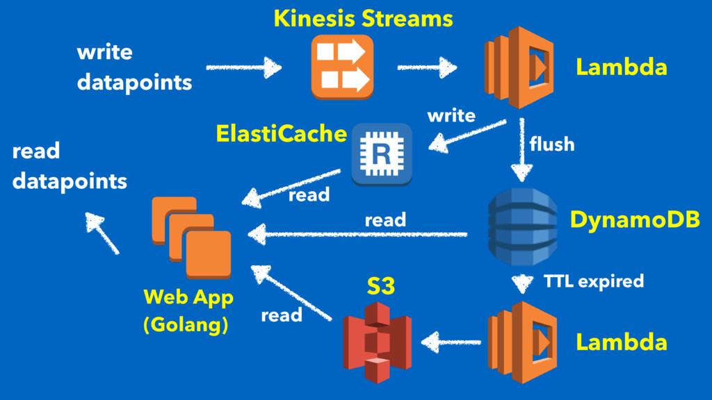 write datapoints Kinesis Streams Lambda read da...