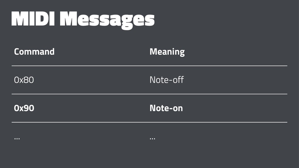 MIDI Messages Command Meaning 0x80 Note-off 0x9...