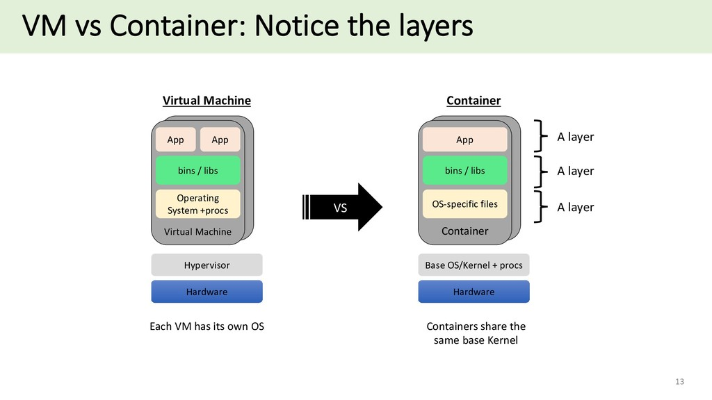 VM vs Container: Notice the layers 13 Container...