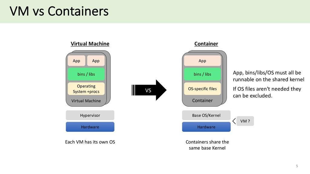 VM vs Containers 5 Container Virtual Machine Ha...