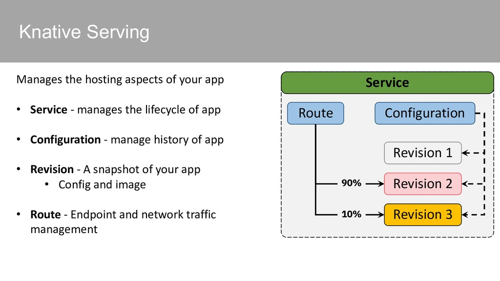 Knative Serving Manages the hosting aspects of ...