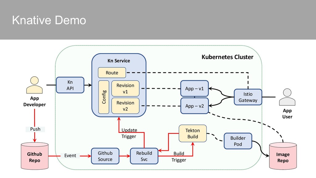 Kubernetes Cluster Knative Demo Github Source K...