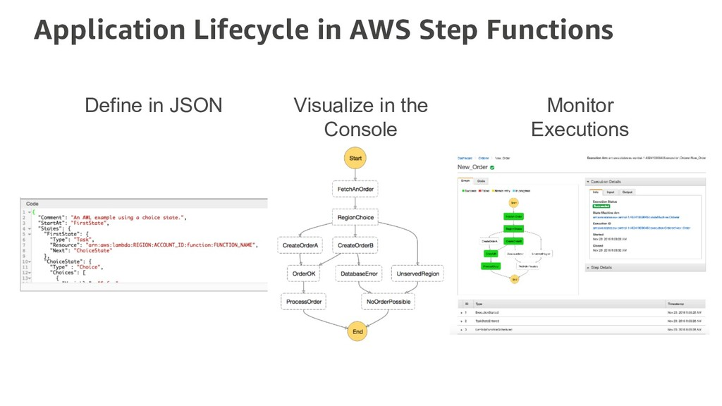 Application Lifecycle in AWS Step Functions Vis...
