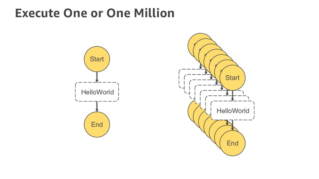 Execute One or One Million Start End HelloWorld...