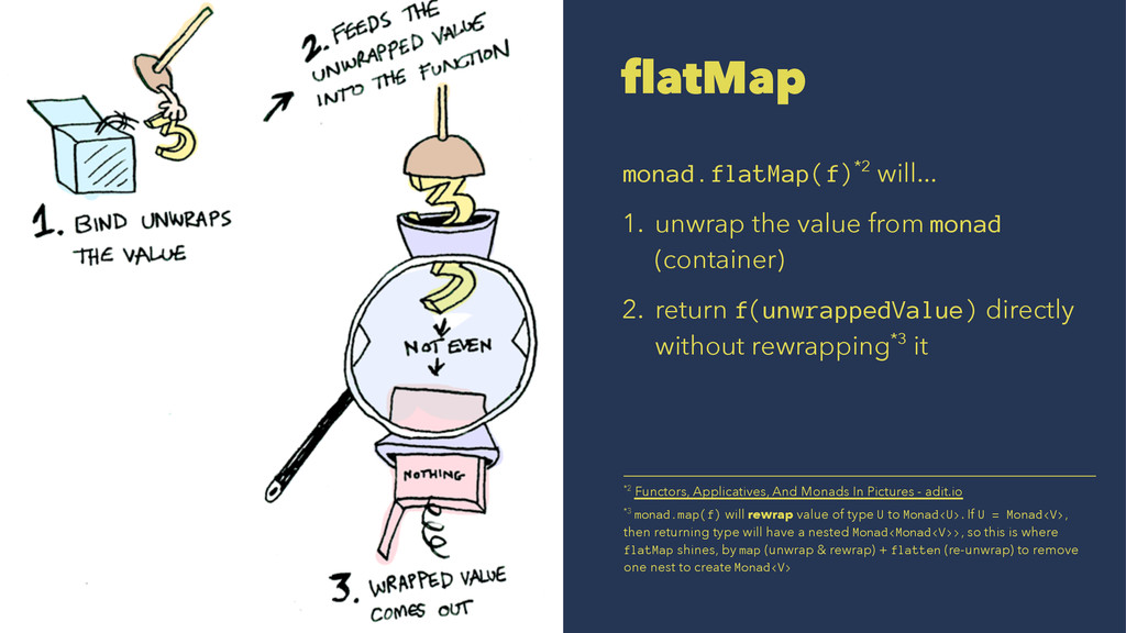 flatMap monad.flatMap(f)*2 will... 1. unwrap th...