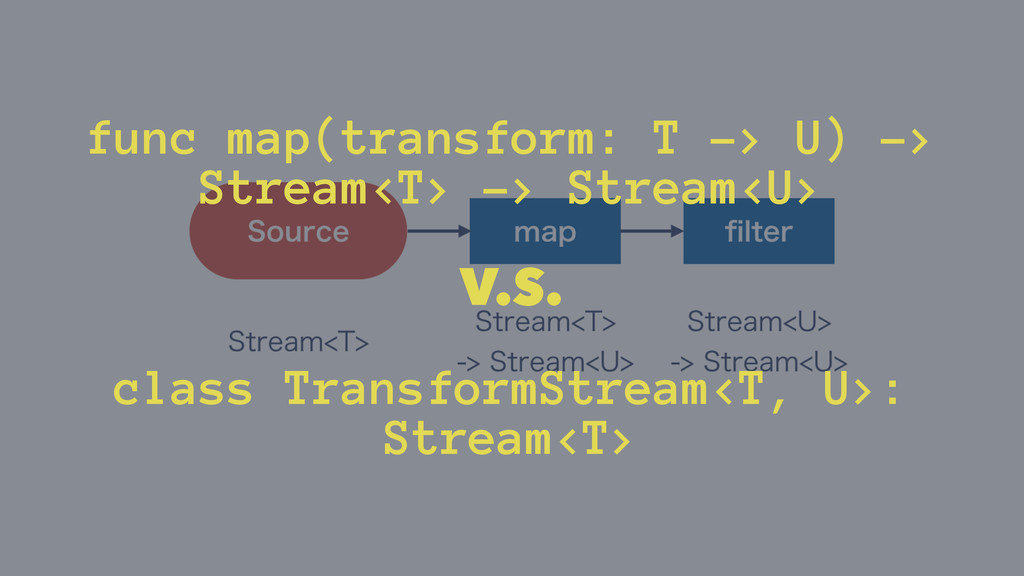 func map(transform: T -> U) -> Stream<T> -> Str...