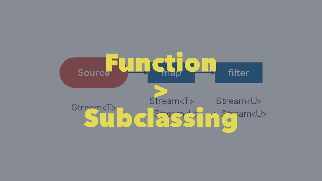 Function > Subclassing