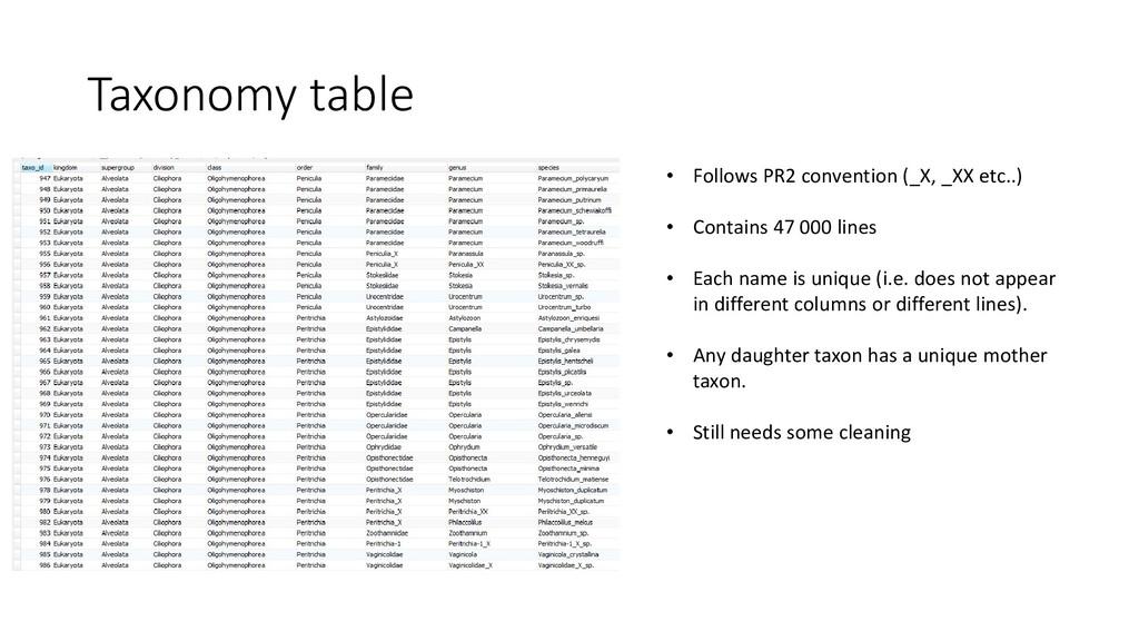 Taxonomy table • Follows PR2 convention (_X, _X...