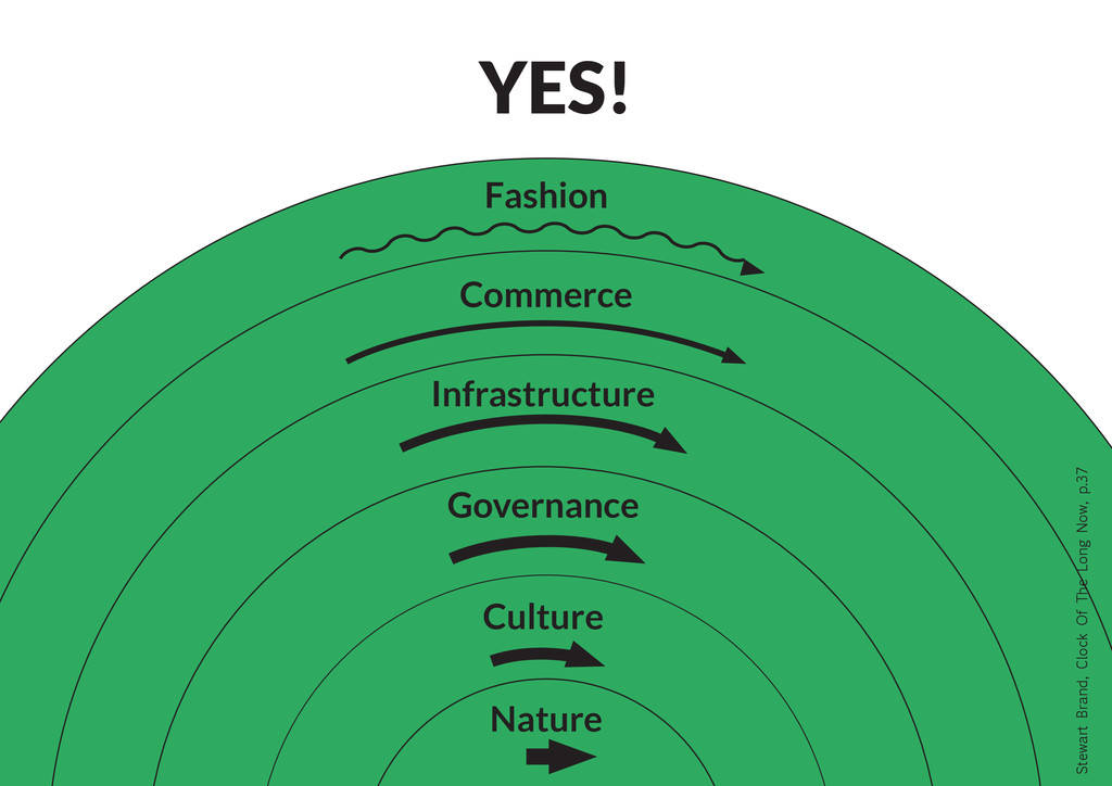 Nature Culture Governance Infrastructure Commer...
