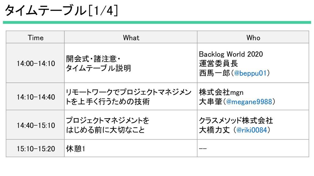 タイムテーブル[1/4] Time What Who 14:00-14:10 開会式・...