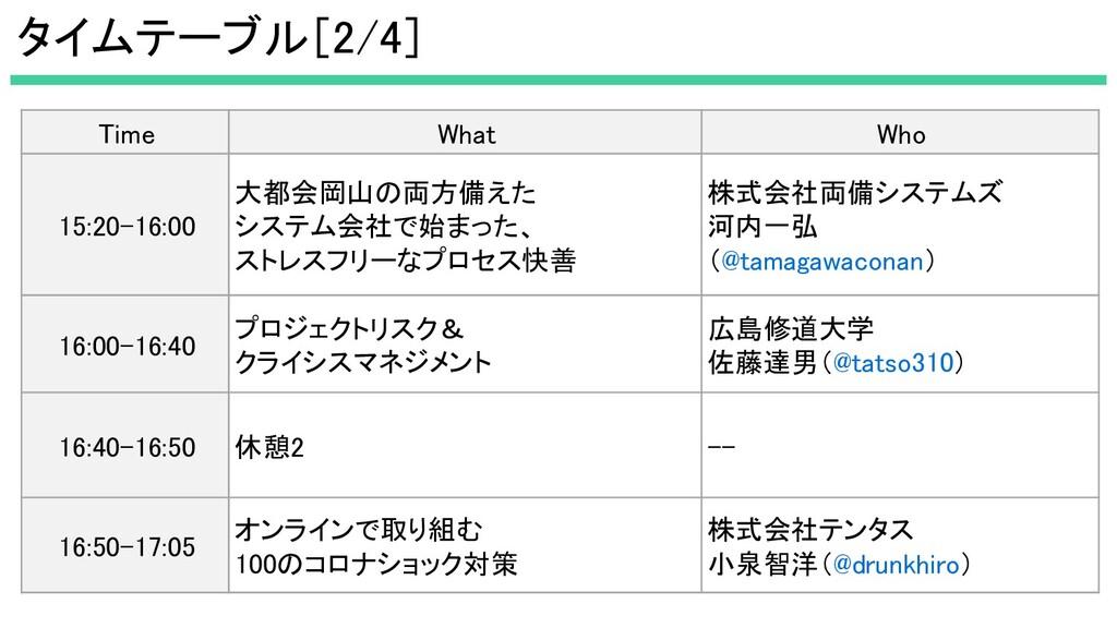 タイムテーブル[2/4] Time What Who 15:20-16:00 大都会岡...