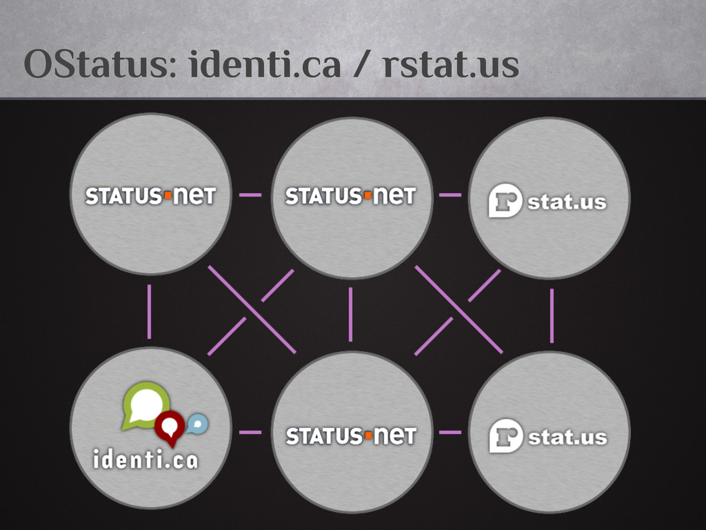 OStatus: identi.ca / rstat.us