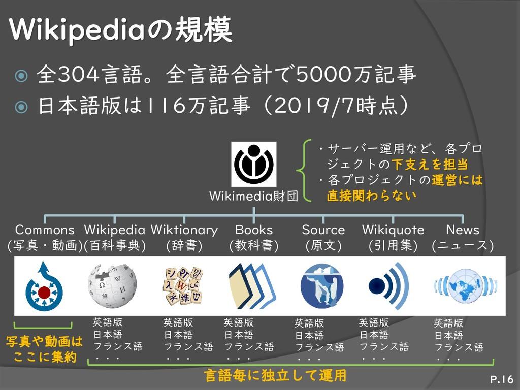 Wikipediaの規模  全304言語。全言語合計で5000万記事  日本語版は116万...