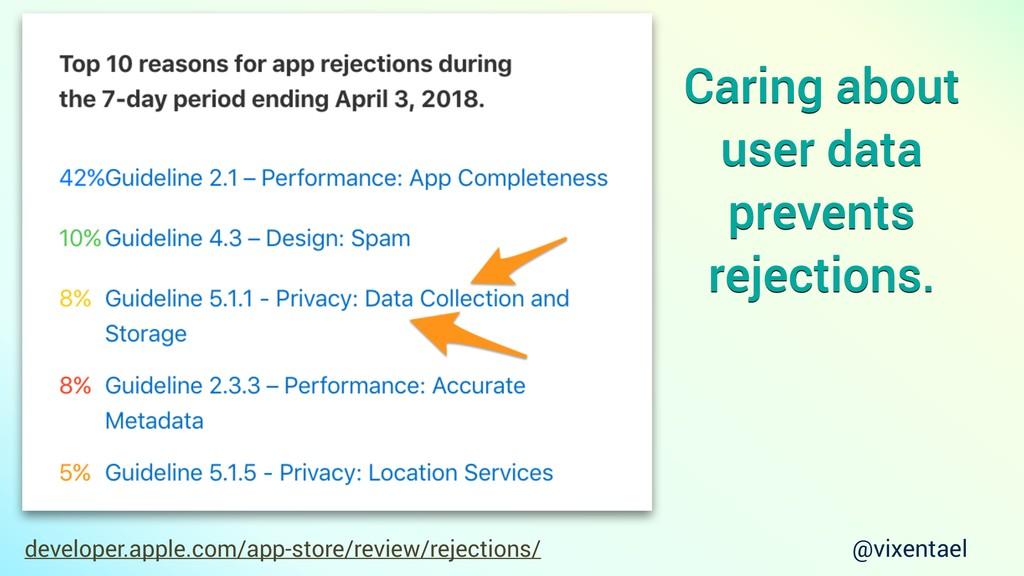 developer.apple.com/app-store/review/rejections...