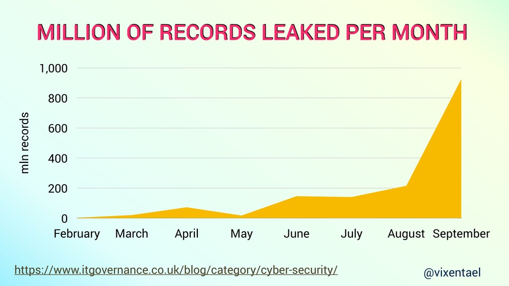 mln records 0 200 400 600 800 1,000 February Ma...