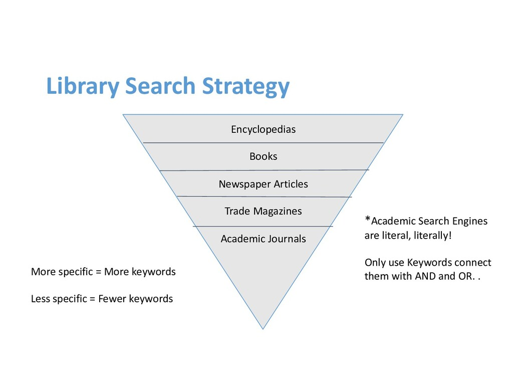 Library Search Strategy Encyclopedias Books New...