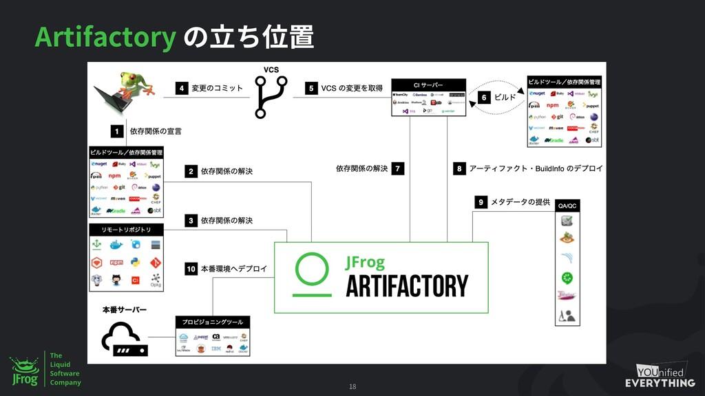 Artifactory 18