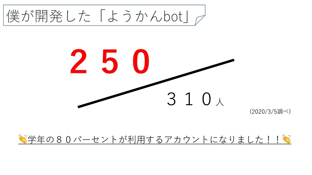 僕が開発した「ようかんbot」 310⼈ 250 (2020/3/5調べ) 学年の80パーセン...