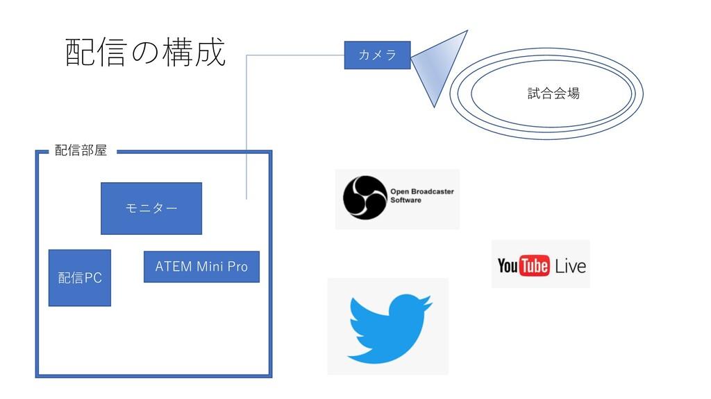 配信の構成 配信部屋 試合会場 カメラ モニター ATEM Mini Pro 配信PC