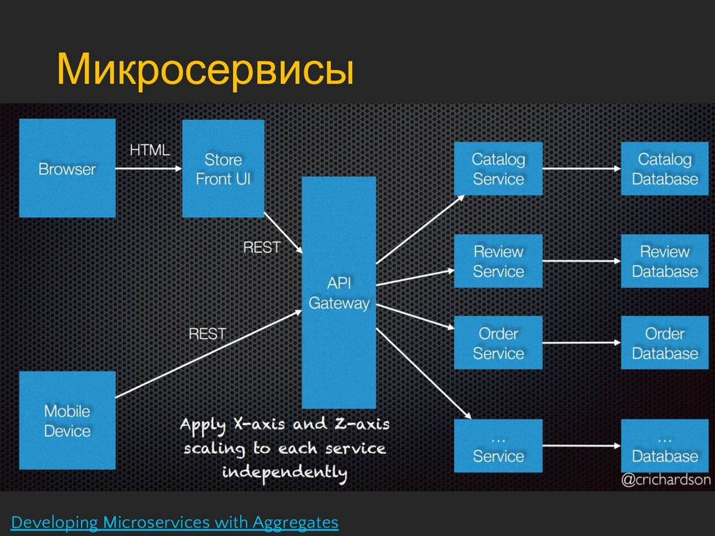 Микросервисы Developing Microservices with Aggr...