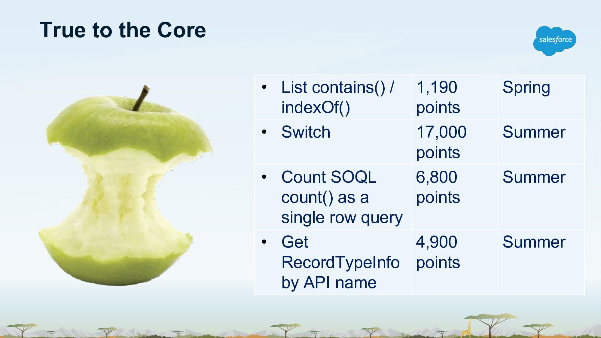 • List contains() / indexOf() 1,190 points Spri...
