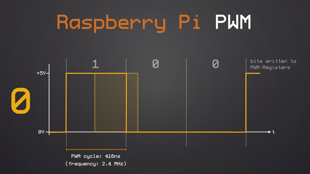 Raspberry Pi PWM 0V +5V (frequency: 2.4 MHz) 0 ...