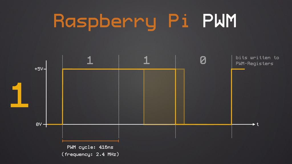 Raspberry Pi PWM 0V +5V (frequency: 2.4 MHz) 1 ...
