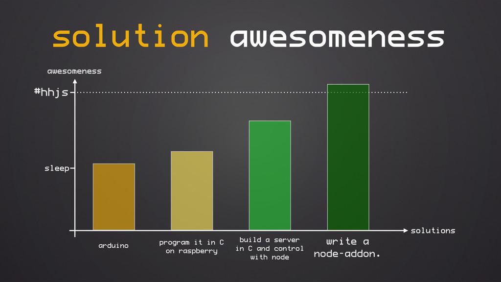 awesomeness solutions arduino sleep solution aw...