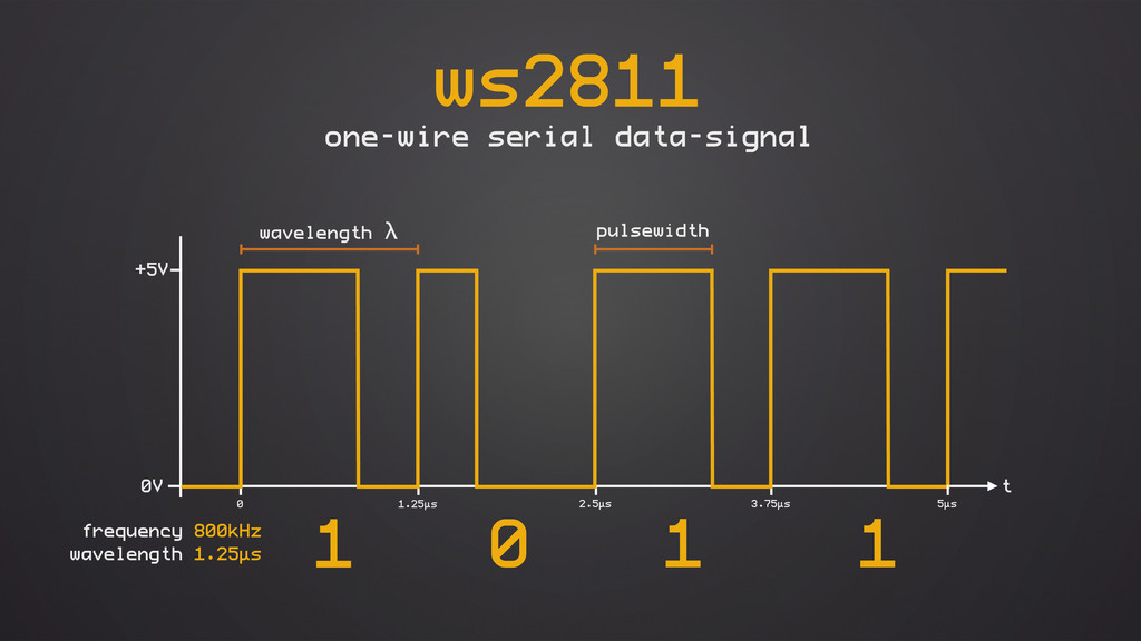 3.75µs 1.25µs ws2811 one-wire serial data-signa...