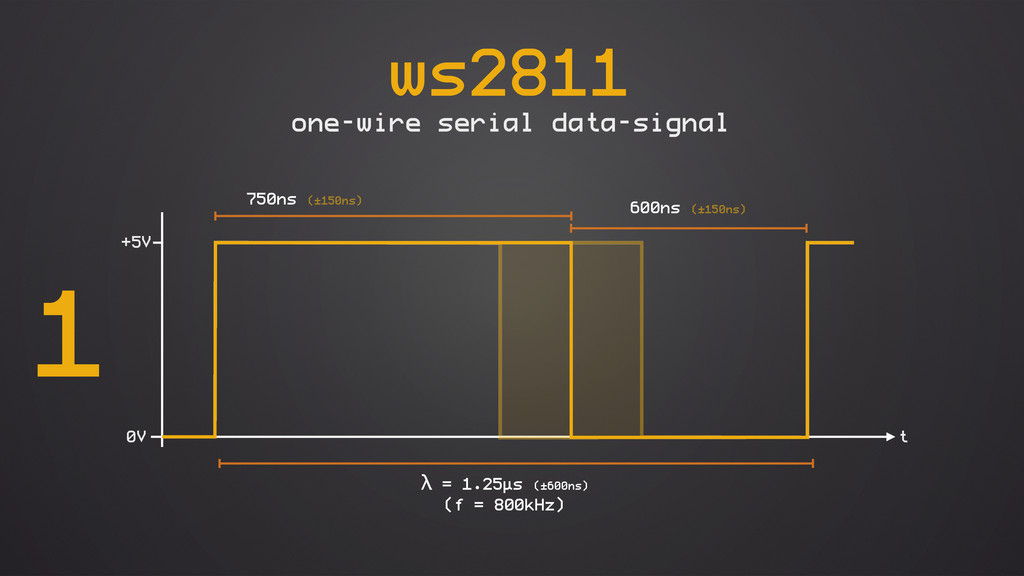 ws2811 one-wire serial data-signal 0V +5V λ = 1...
