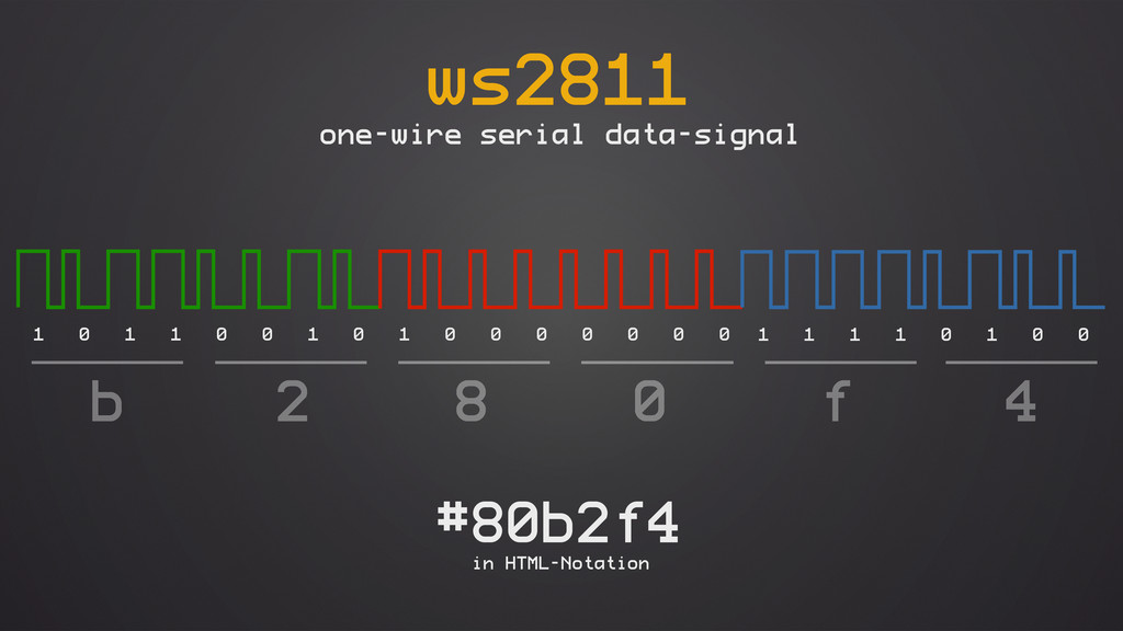 ws2811 one-wire serial data-signal 1 0 1 1 0 0 ...