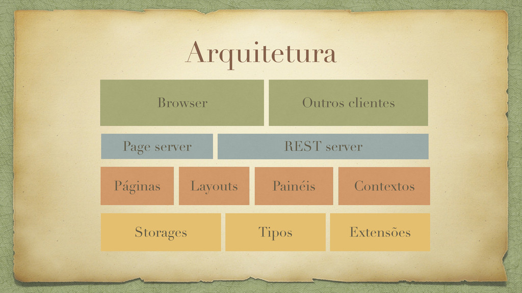 Arquitetura REST server Storages Extensões Brow...